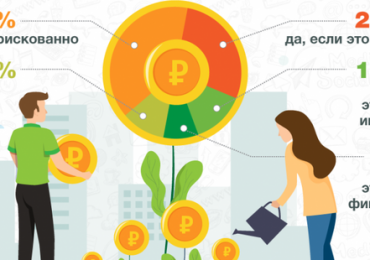 Половина интернет-пользователей хотят инвестировать в МФО 1,5 млн рублей