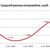 НБКИ: средний микрозайм до зарплаты вырос на 4,7%