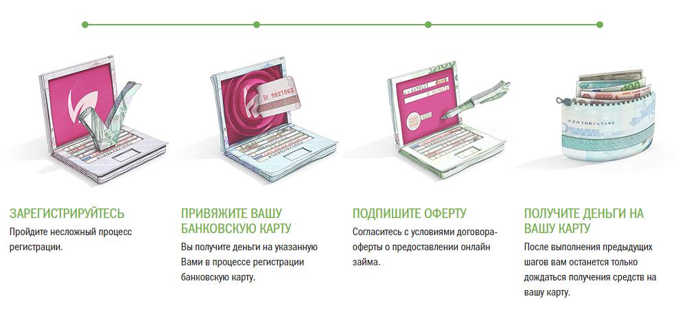 микрозайм на банковскую карту skip-start.ru